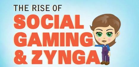the_rise_of_social_gaming_and_zynga_social_media_infographics