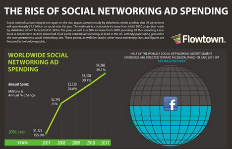 the_rise_of_social_networking_ad_spending_social_media_infographics