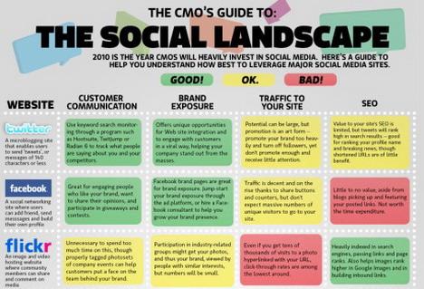 the_social_landscape_social_media_infographics