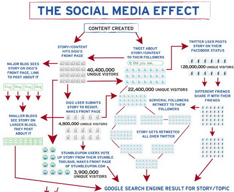 the_social_media_effect_infographics