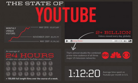the_state_of_youtube_social_media_infographics