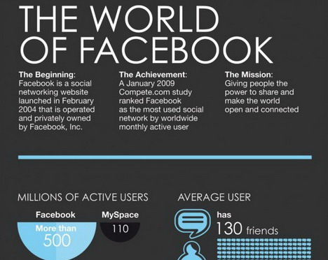 the_world_of_facebook_social_media_infographics