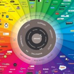 Top 60 Best Social Media Infographics You Must See