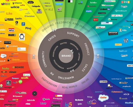 top_60_best_social_media_infographics_you_must_see