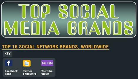 top_social_media_brands_infographics