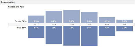 track_fan_growth_n_demographic_with_facebook_insights