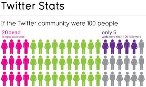 twitter_stats_social_media_infographics