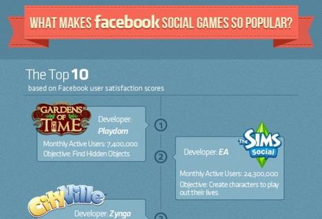 what_makes_facebook_social_games_so_popular_social_media_infographics