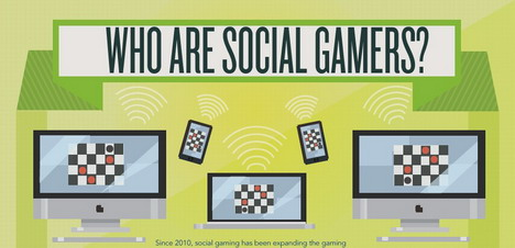 who_are_social_gamers_social_media_infographics