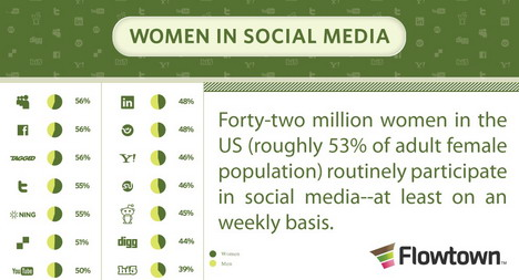 women_in_social_media_infographics