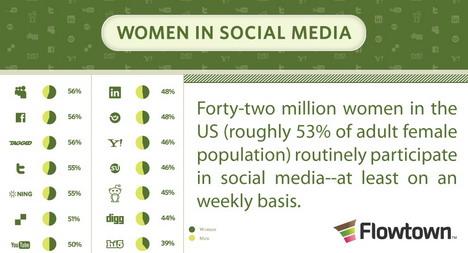 women_in_social_media_infographics