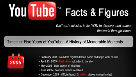 youtube_facts_and_figures_social_media_infographics