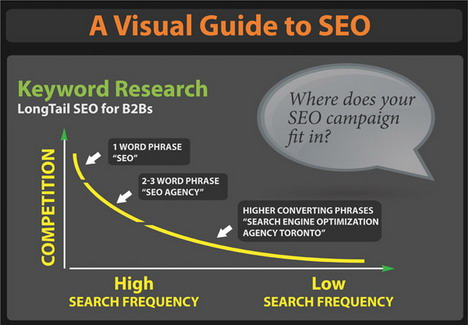 a_visual_guide_to_seo