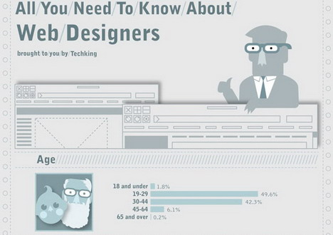 all_you_need_to_know_about_web_designers