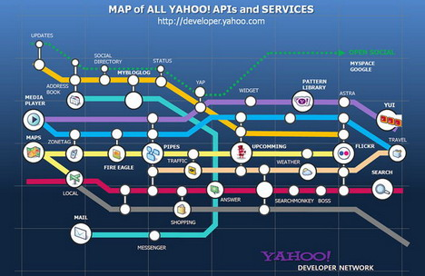 map_of_all_yahoo_apis_and_services