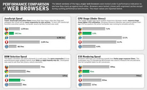 performance_comparison_of_web_browsers