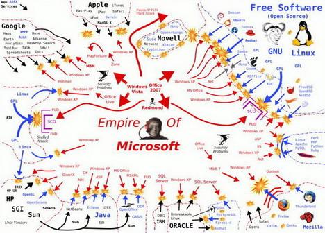 software_wars
