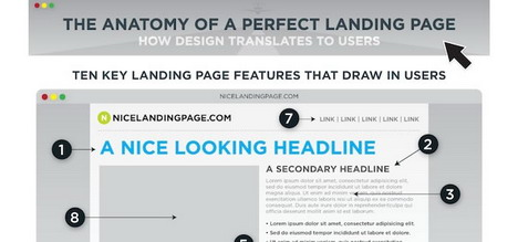 the_anatomy_of_a_perfect_landing_page