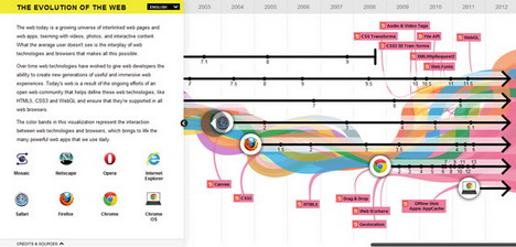 the_evolution_of_the_web_interactive