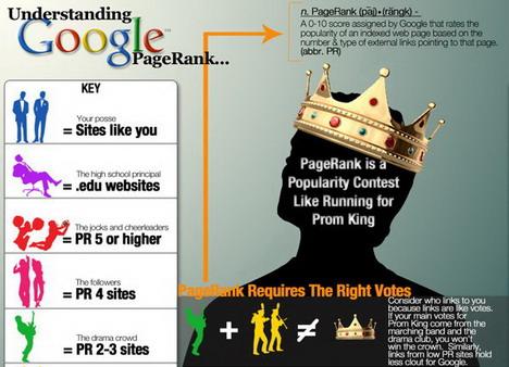 understanding_google_pagerank