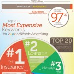 Most Expensive Keywords in Google AdWords Every Blogger Should Know