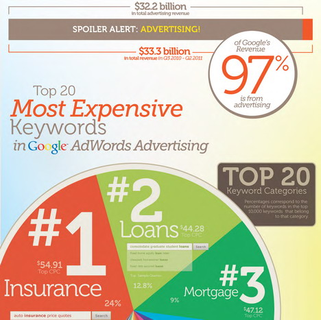 most_expensive_keywords_google_adwords
