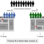 Monetizing Your Website by A/B Testing