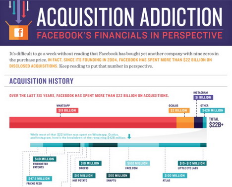 facebook-acquisition-addiction-infographic