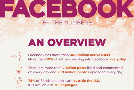 facebook_by_numbers
