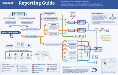 facebook_details_its_reporting_process