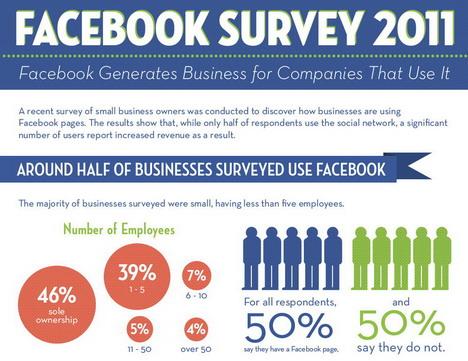 facebook_survey_2011