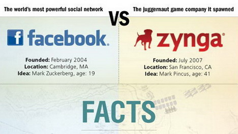 facebook_vs_zynga