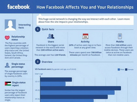 how_facebook_affects_you_and_your_relationships