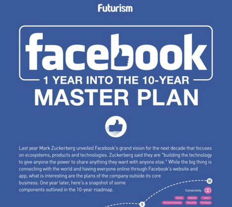 inside-facebook-10-years-master-plan-infographic
