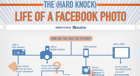 life_of_a_facebook_photo