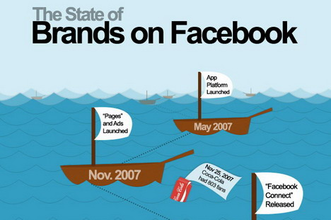 the_state_of_brands_on_facebook