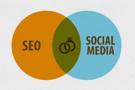 social_media_seo_blog_promotion