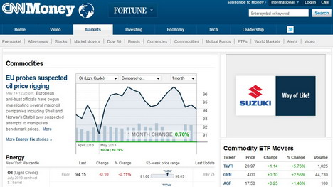 Real Time Futures Quotes Mesmerizing 5 Websites To Check Commodity And Futures Quotes In Real Time