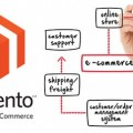 magento_open_source_ecommerce