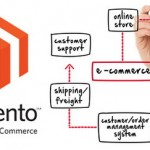 Make Your eCommerce Store Reach Its Peak Performance with Magento