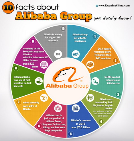 10_facts_about_alibaba