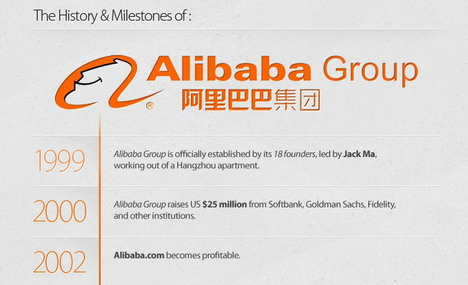 alibaba_history_milestones