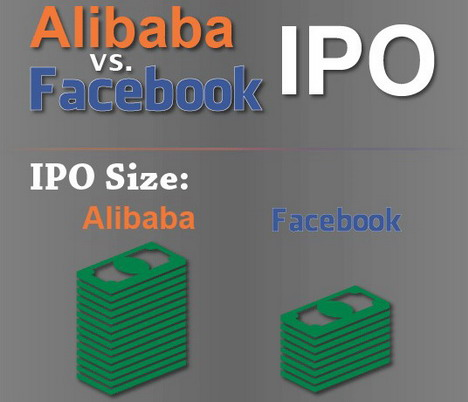 alibaba_vs_facebook_ipo