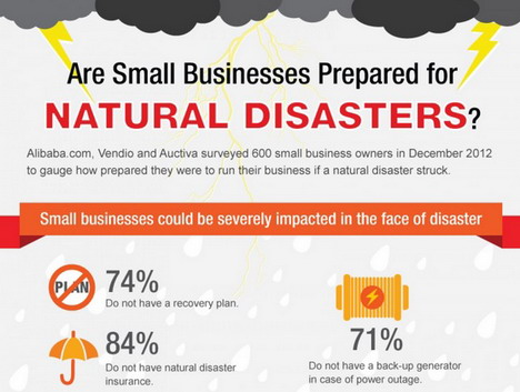 are_small_businesses_prepared_for_natural_disasters