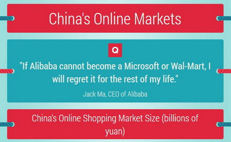 china_online_markets