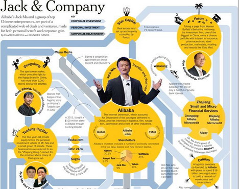 24 Alibaba Infographics About Jack Ma The Chinese Internet Giant