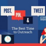 Best Times to Get Most Likes, Shares & Tweets on Social Networks