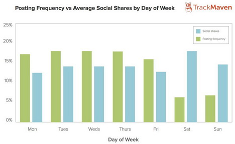 blog_posts_frequency_vs_social_shares