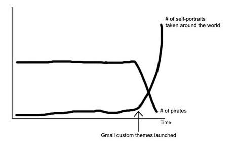 gmail_custom_theme_graph