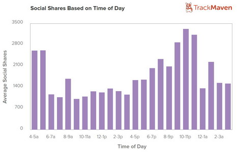 social_shares_on_day_hours